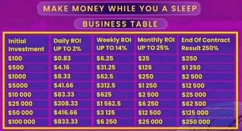 Earn Average 250% On Your Money